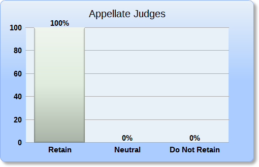 Appellate Judges Retain Recommendation Bar Chart