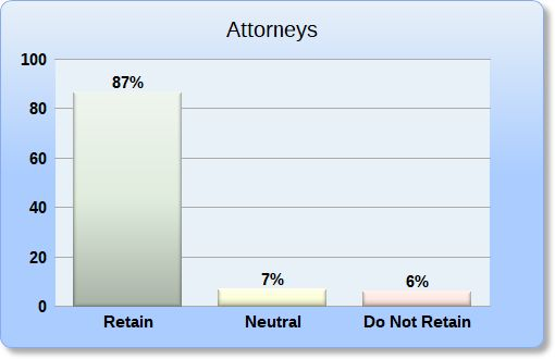 Attorney Retain Recommendation Bar Chart