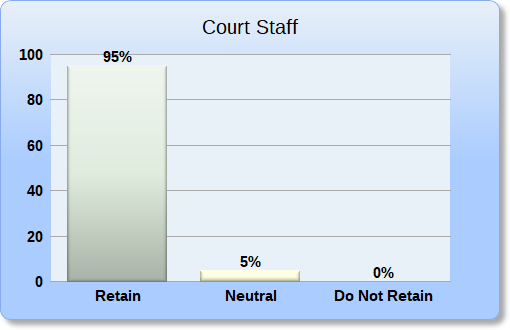 Court Staff Retain Recommendation Bar Chart