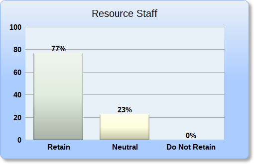 Resource Staff Retain Recommendation Bar Chart
