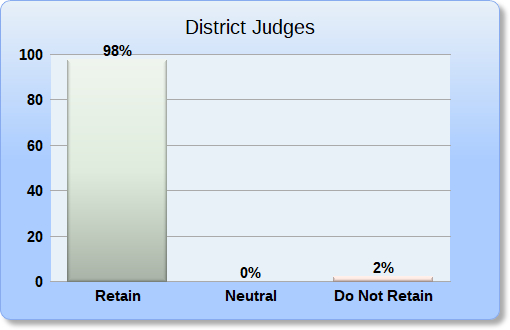 Trial Court Retain Recommendation Percentage Bar Chart